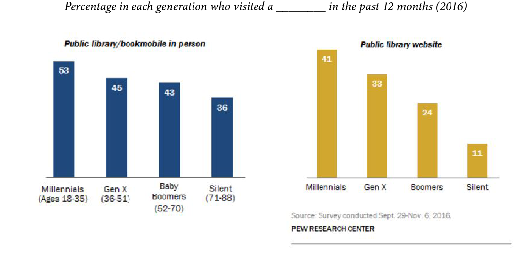 Pew analysis finds that Millennials are the most likely generation to use their public libraries