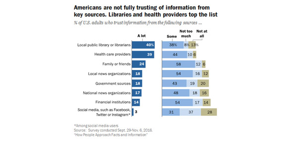Libraries are the Most Highly Trusted Resource for Information on Recent Pew Survey