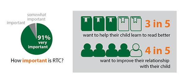 Read to the Children surveys show that 99% of offender participants would recommend the program to others