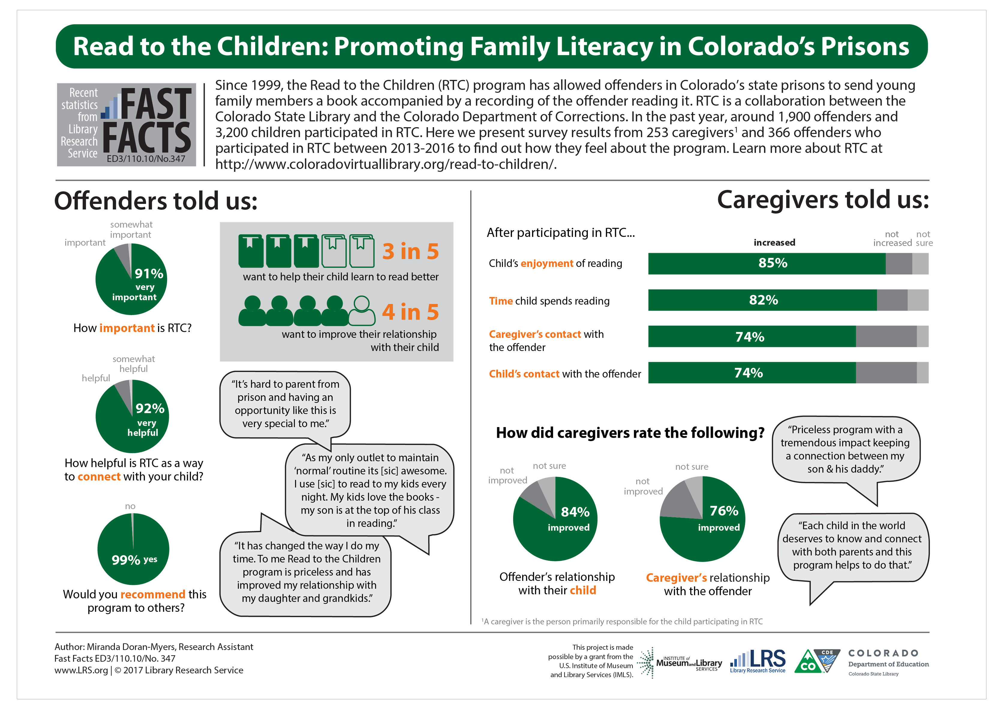Read to the Children: Promoting Family Literacy in Colorado's Prisons