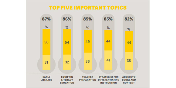 Early literacy ranks as the most important topic on a survey of literacy professionals