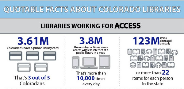 """Quotable Facts about Colorado Libraries"" highlights libraries working for access, knowledge, and community in Colorado"