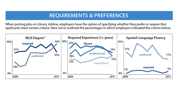 A record 701 jobs posted to Library Jobline in 2017