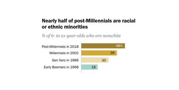 Forty-eight percent of the next generation of American youth identify as a racial or ethnic minority
