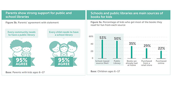 Scholastic survey finds that 95% of parents believe that every child should have access to a school and public library