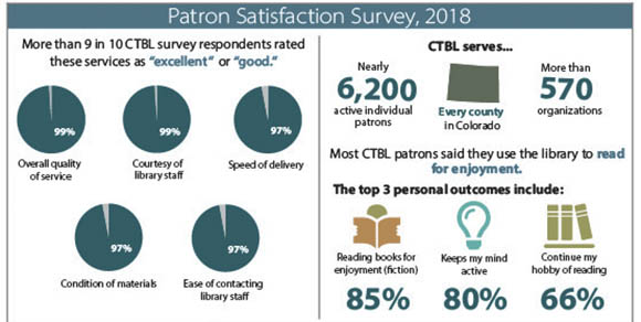 99% of Colorado Talking Book Library patron survey respondents rated the overall quality of library service as excellent or good