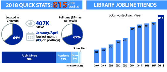 Library Jobline posts a record 815 jobs in 2018