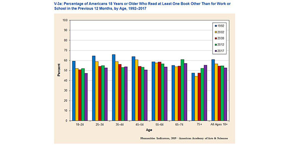 National Endowment of the Arts survey finds that 53% of American adults read a book for pleasure in 2017