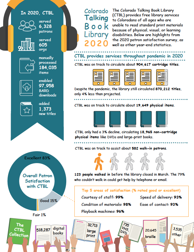 CTBL infographic